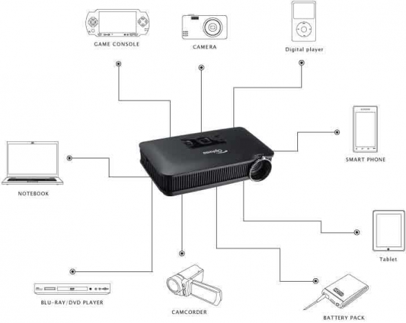 optoma PK301 Pocket Projector connectivity